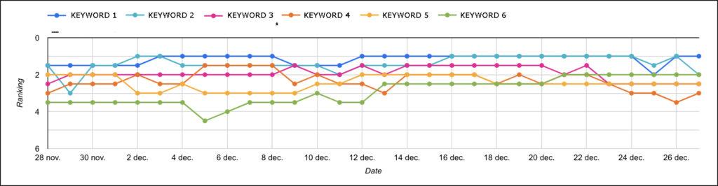 Trend keywords in Google Data Studio