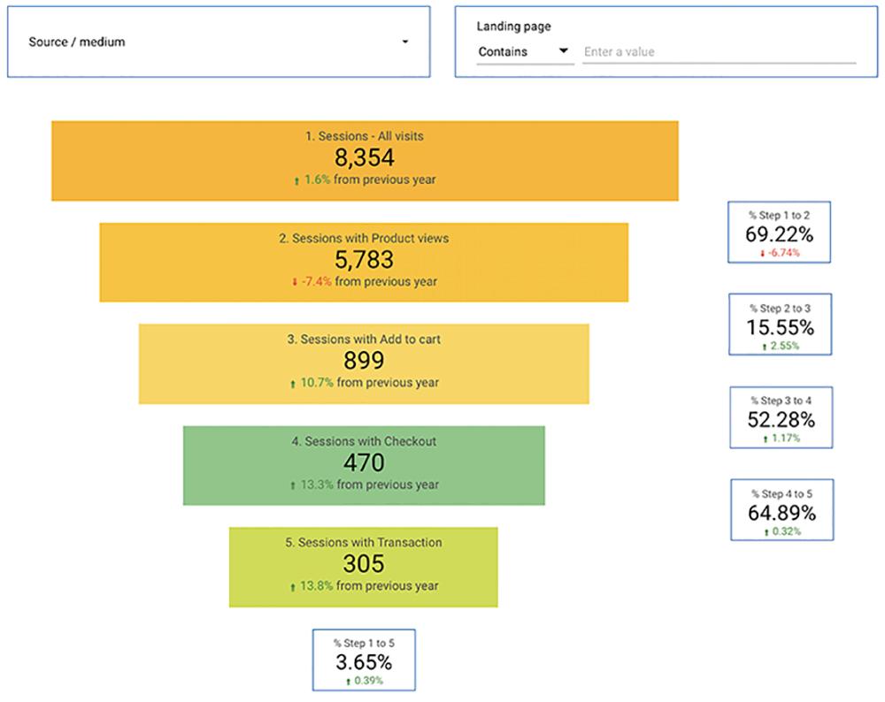 Funnel with conversions Google Data Studio